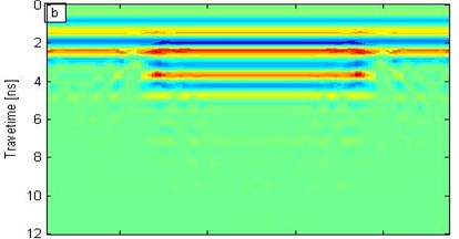 Different frequency wavelet synchrosqueezing moduli