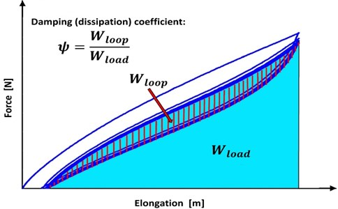 The hysteresis loop and damping coefficient of nonlinear-elastic materials