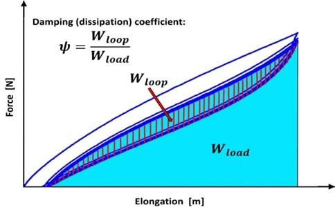 A measure of vibro-isolator damping
