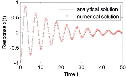 Comparison between the approximate analytical solution and numerical solution