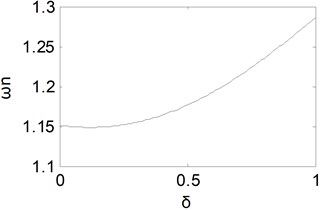 Equivalent natural frequency curve with δ