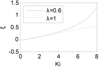 Equivalent damping ratio curves with Ki