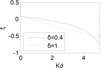 Equivalent damping ratio curves with Kd