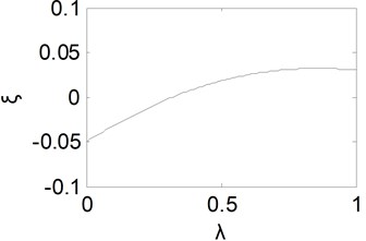Equivalent damping ratio curve with λ