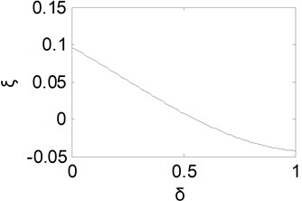 Equivalent damping ratio curve with δ
