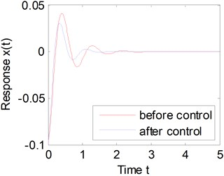 Comparison of before and after control