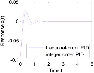 Comparison between fractional-order  and integer-order PID controllers