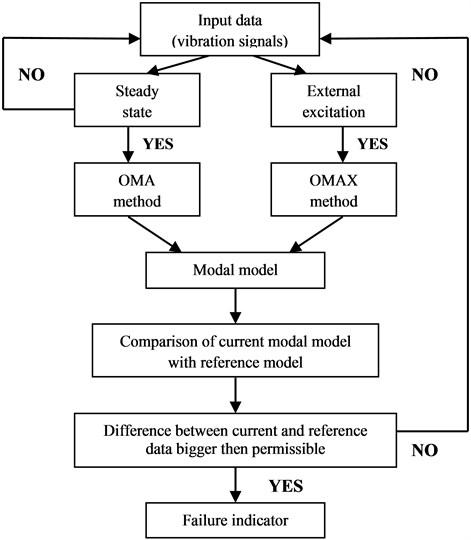 Scheme of proposed diagnostics algorithm