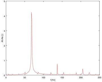 The registered spectrum of transverse vibration accelerations of the body of a car engine