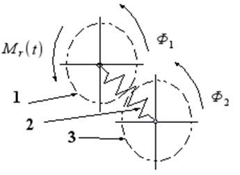The structural model of the torsional vibration damper:  1 – hub, 2 – torsional spring, 3 – flywheel of damper