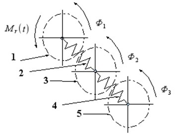 The structural model of the widerange damper of torsional vibration: 1 – hub, 2 – torsional sprint,  3 – flywheel of damper, 4 – torsional spring of second flywheel, 5 – second flywheel