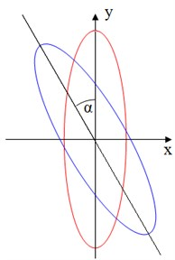 The expected rotation angle of principal axis of inertia (3)