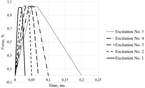 Excitation impulse shapes, used in modelling for conical waveguide