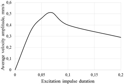 Average velocity of surface C in y direction amplitude's dependency  from excitation impulse duration