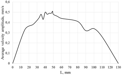 Modelling results: average velocity (y direction) amplitude, mm/s, of surface C.  Conical shape waveguide, excitation shape No. 3