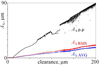 Amplitudes of vibrations against various magnitudes of clearance