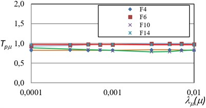 Comparison of the actual PRTF  for maximum ductility  and those obtained via ANN