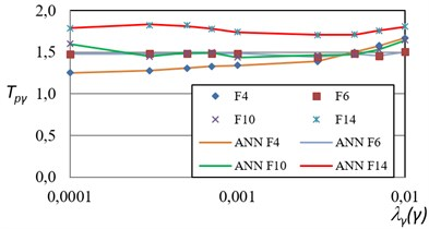 Comparison of the actual PRTF  for maximum inter-story drift  and those obtained via ANN