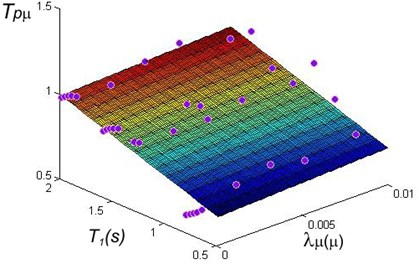 Regression analysis for PRTF  in terms of maximum ductility