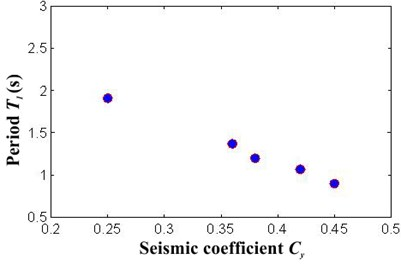 Relation between structural period and a) seismic coefficient, b) yielding displacement
