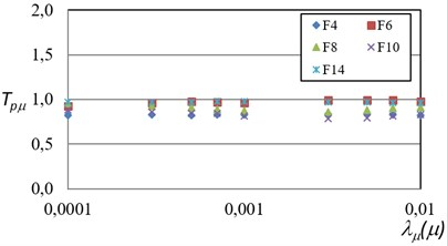 Probabilistic maximum ductility transformation factors (TPμ) related  to different exceedance rates