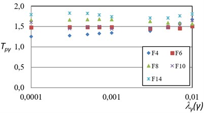 Probabilistic maximum inter-story drift transformation factors (TPγ) related  to different exceedance rates