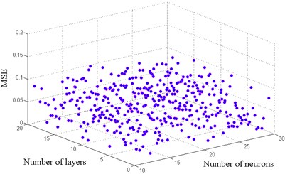 Architectures tested to find the optimal model