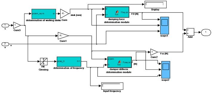 The shock absorber model