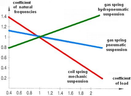 Changes in free vibration frequency for different suspension systems [11]