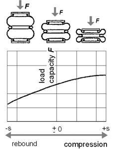 Characteristics of pneumatic springs [16]