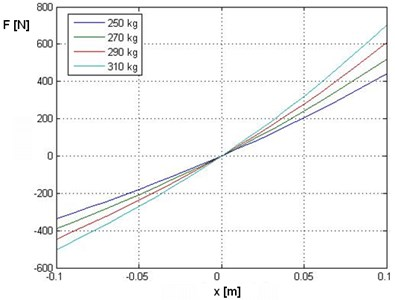 Dynamic force vs. displacement characteristics for different static loads  in a hydropneumatic strut (Citroen BX front strut)