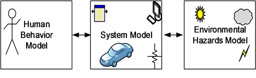 Anthropo-technical system model