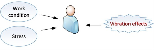 Human (operator) model