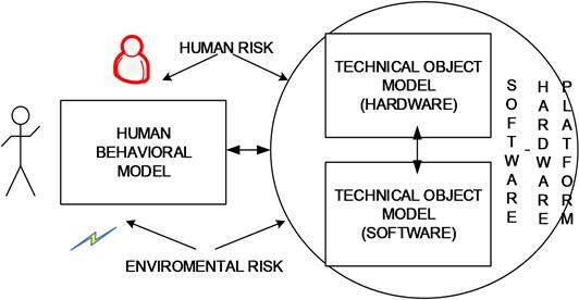 Antropo-technical (human-machine) system model [own studies]