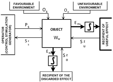Model of the object and its relations with environment (where: Eeu – useful (utility or maintenance) effectivity, Eeo – discarded effectivity (utility or maintenance), Szu – response effect to the object of the useful effect recipient, Szo – response effect to the object of the discarded effect recipient) [6]
