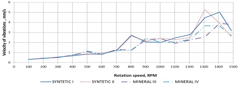 The results of measurements of the velocity of the vibrations of the housing as a function of the rotational speed: a) results obtained with the use of Acc1 sensor, b) results obtained with the use of Acc2 sensor, c) results obtained with the use of Acc3 sensor, d) results obtained with the use of Acc4 sensor