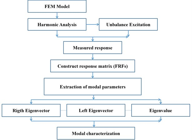 Framework used for rotor characterization