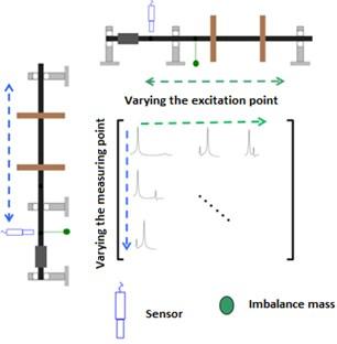 Process for assembling a response  matrix using unbalance
