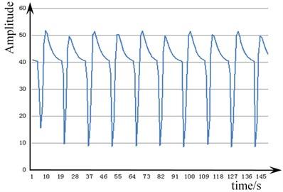 Vibration signal of the pull nail  loosening 0 degrees
