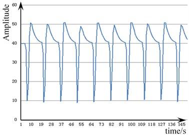 Vibration signal of the pull nail  loosening 90 degrees
