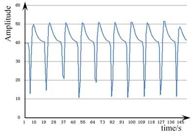 Vibration signal of the pull nail  loosening 180 degrees