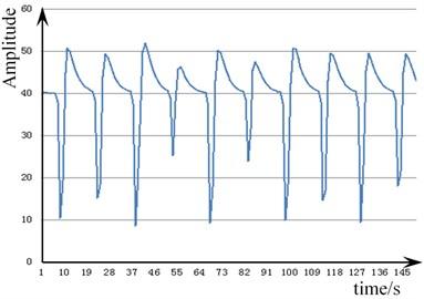 Vibration signal of pull nail  loosening 270 degrees