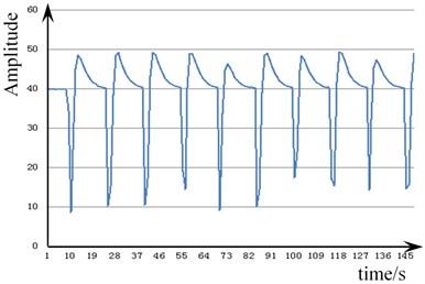 Vibration signal of the pull nail  loosening 450 degrees