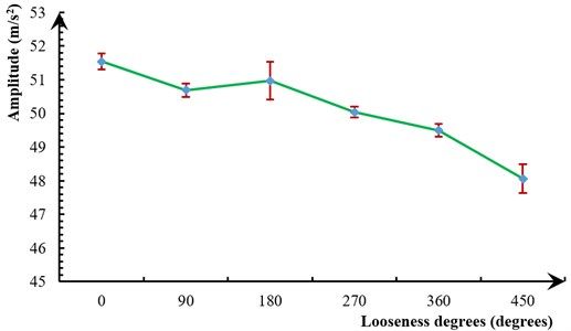 Error bar of three experiments