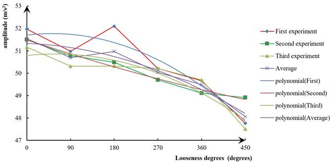 Trends of the average maximum amplitude of the vibration signal