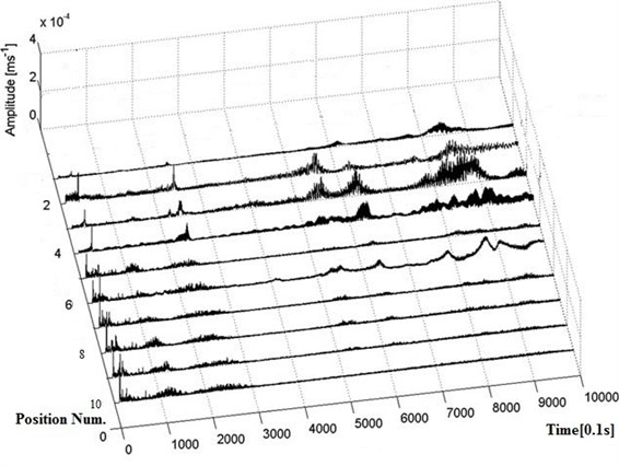 Vibration signals measured by vibration sensors fixed on different positions