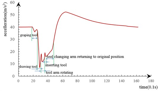 Waveform of the vibration signal generated during the procedure of tool changing