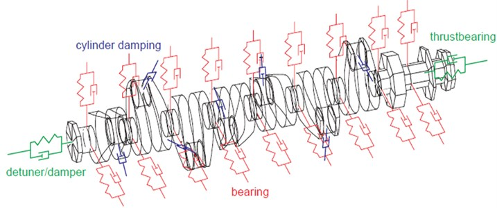 The calculation model used for dynamic analysis of the crankshaft and Bering [4]