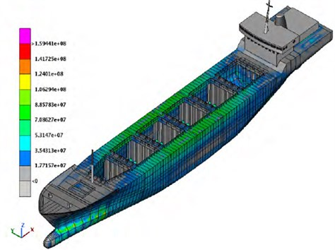 Stresses in the different area of ship hull [5]