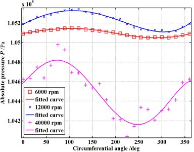 Pressure distribution in the circumferential direction of seal cavities (E=0.15)